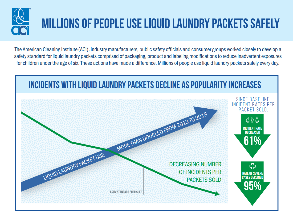 2019 Liquid Laundry Packet Safety Stats Infographic