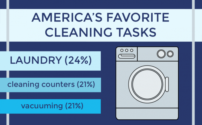 Favorite Cleaning Tasks Chart